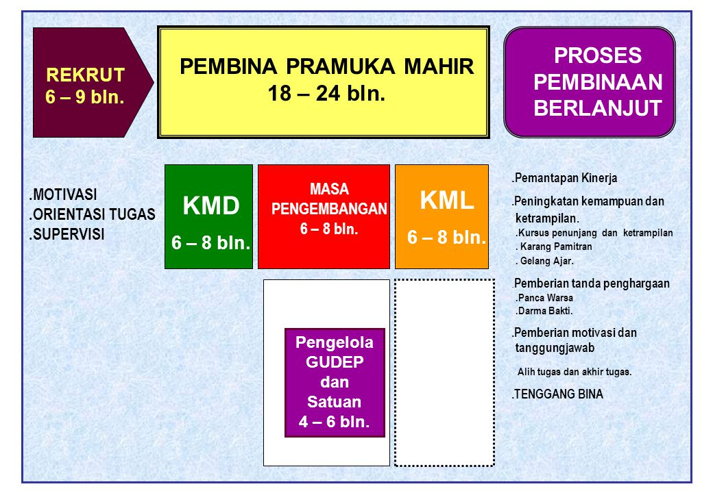 KML KMD PROSES PEMBINAAN BERLANJUT PEMBINA PRAMUKA MAHIR 18 – 24 bln.