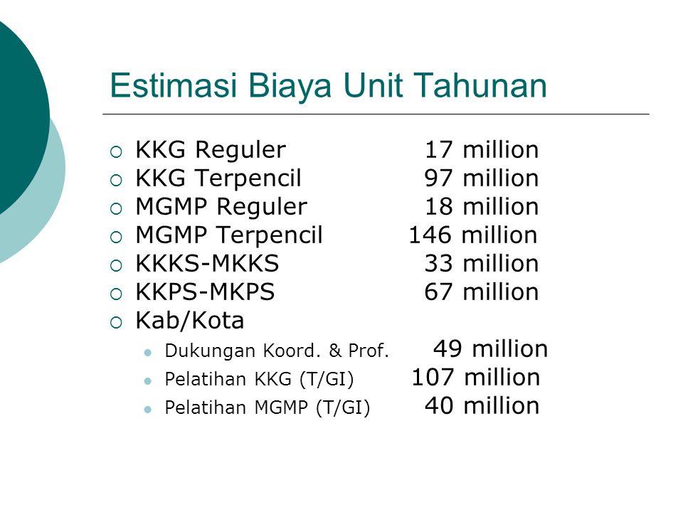 Estimasi Biaya Unit Tahunan