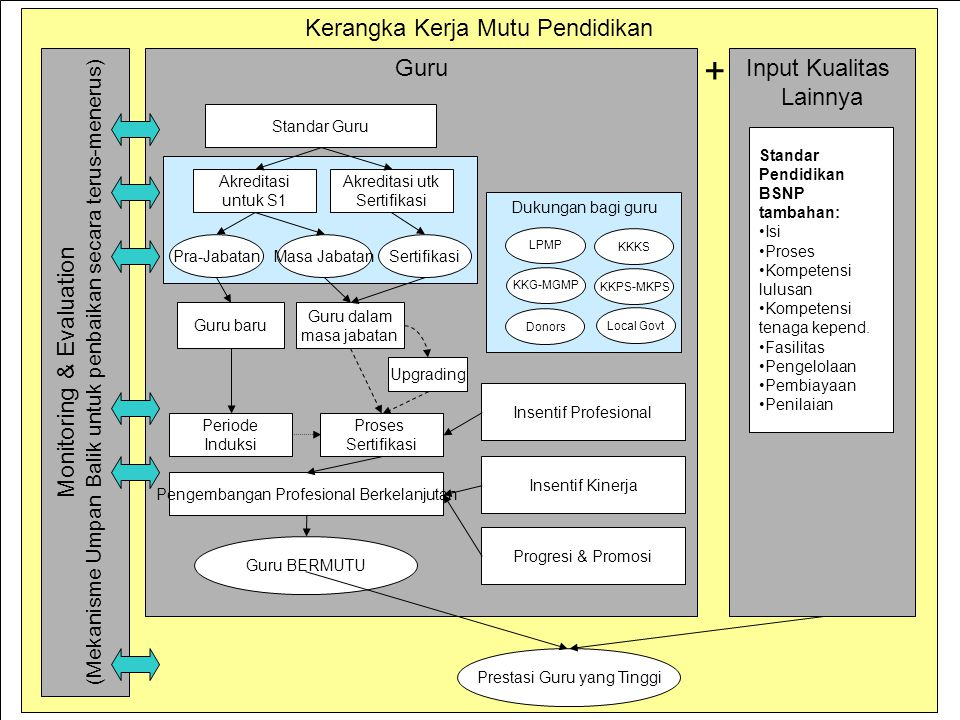 + Kerangka Kerja Mutu Pendidikan Monitoring & Evaluation Guru