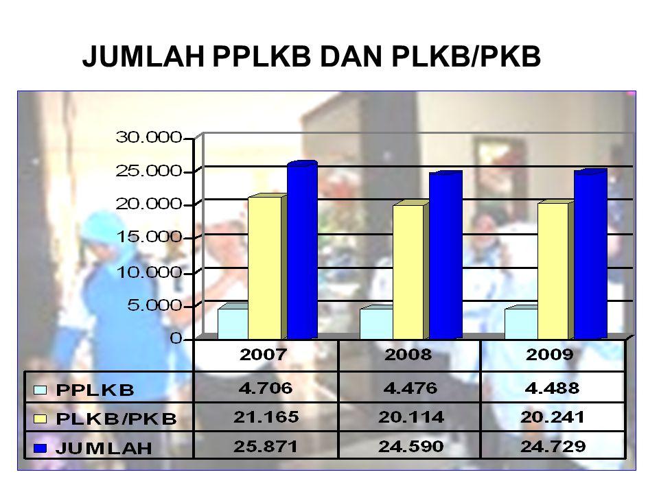 JUMLAH PPLKB DAN PLKB/PKB