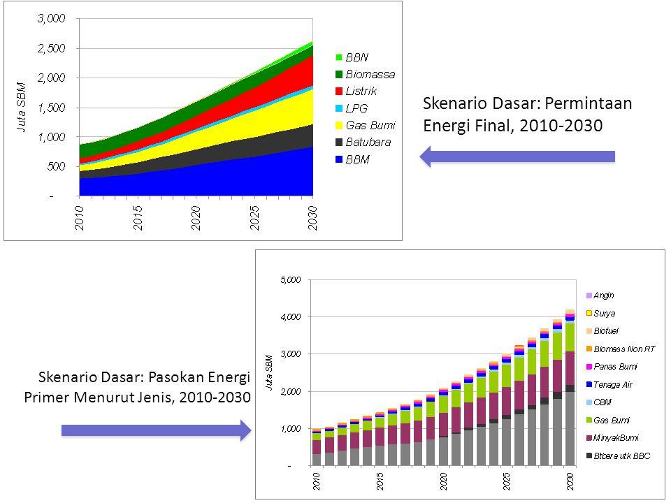 Skenario Dasar: Permintaan Energi Final, 2010-2030