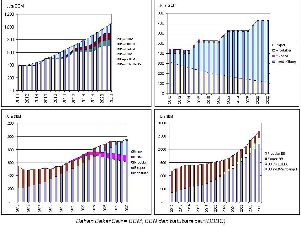 Bahan Bakar Cair = BBM, BBN dan batubara cair (BBBC)