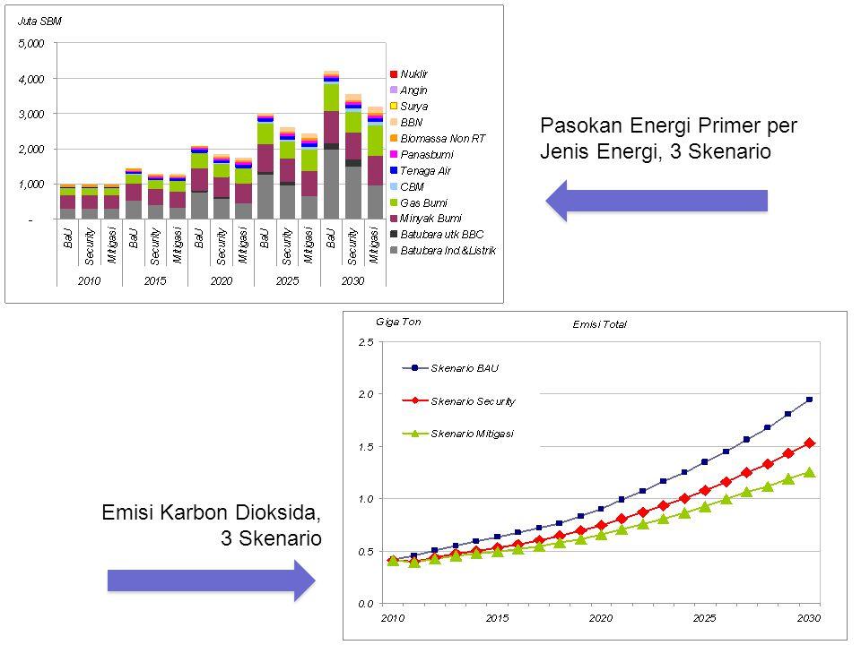 Pasokan Energi Primer per Jenis Energi, 3 Skenario