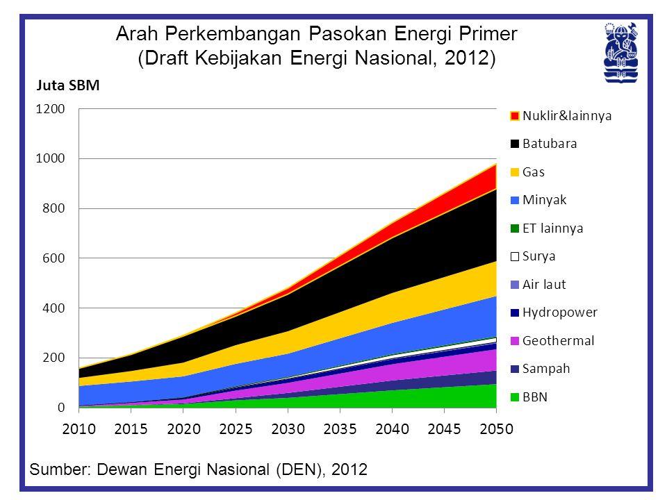 Arah Perkembangan Pasokan Energi Primer