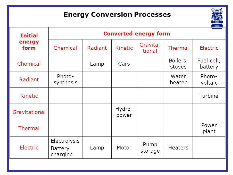 Energy Conversion Processes
