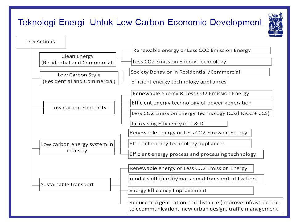 Teknologi Energi Untuk Low Carbon Economic Development