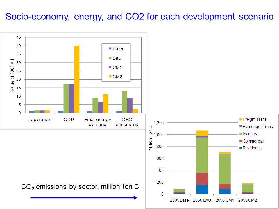 Socio-economy, energy, and CO2 for each development scenario