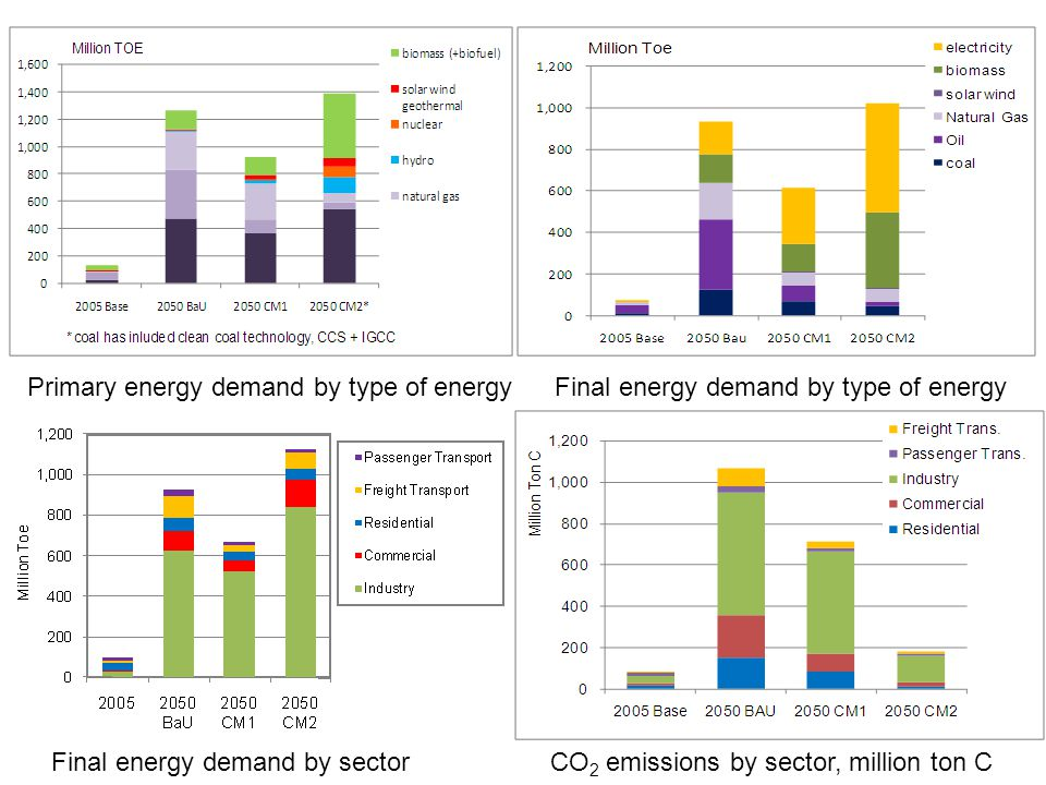 Primary energy demand by type of energy