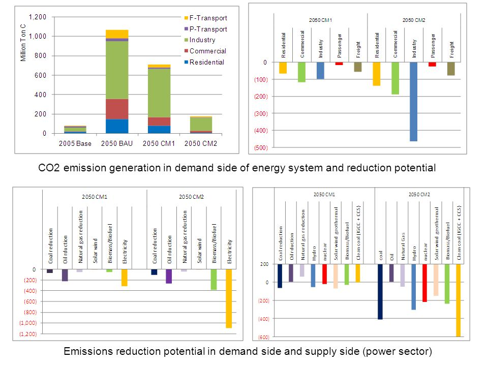 CO2 emission generation in demand side of energy system and reduction potential
