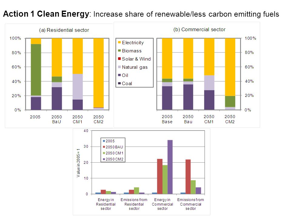Action 1 Clean Energy: Increase share of renewable/less carbon emitting fuels