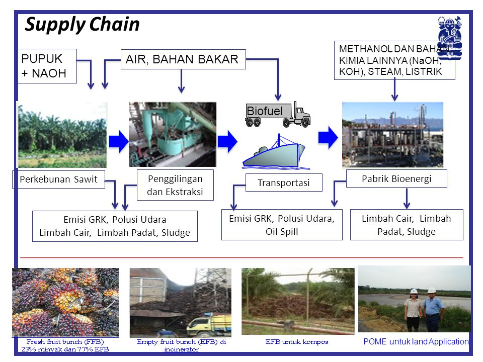 Supply Chain PUPUK + NAOH AIR, BAHAN BAKAR Biofuel Perkebunan Sawit