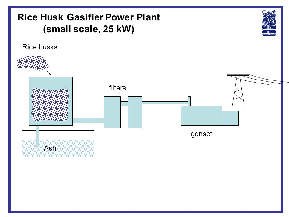 Rice Husk Gasifier Power Plant