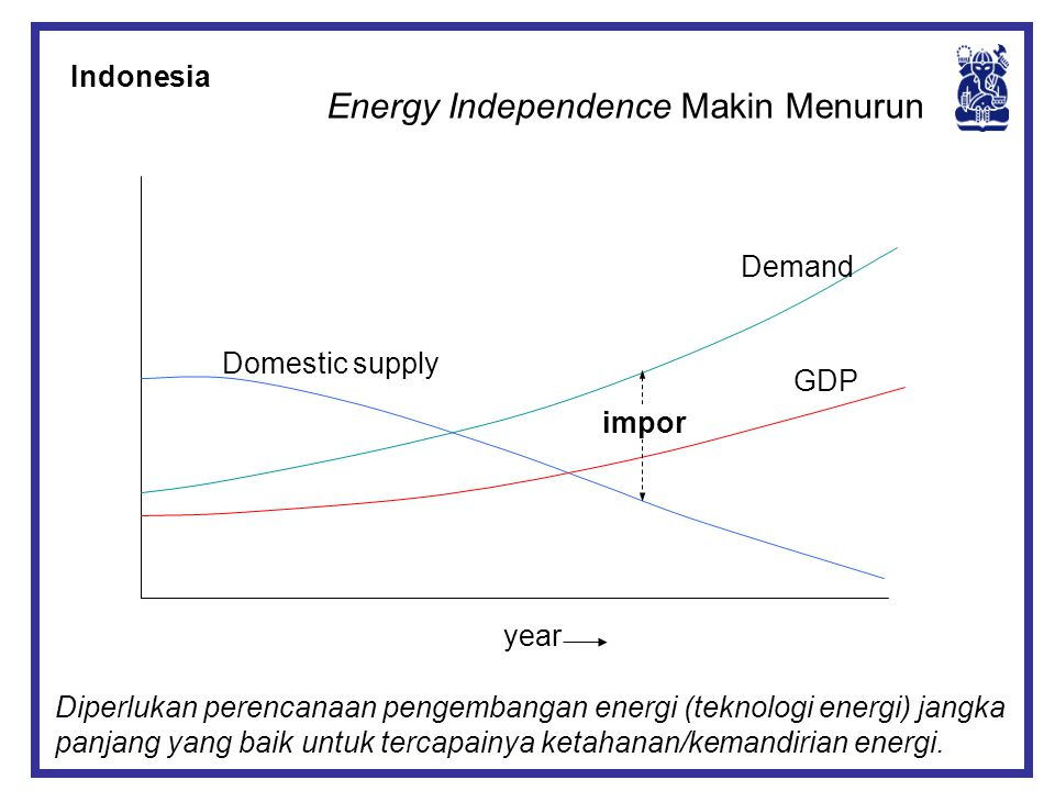 Energy Independence Makin Menurun