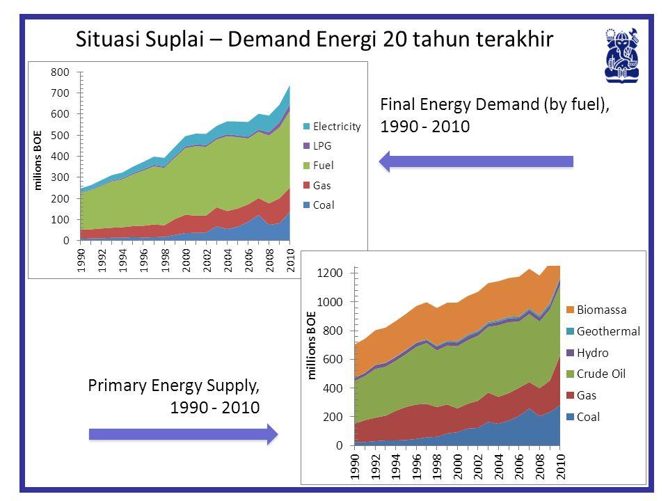 Situasi Suplai – Demand Energi 20 tahun terakhir