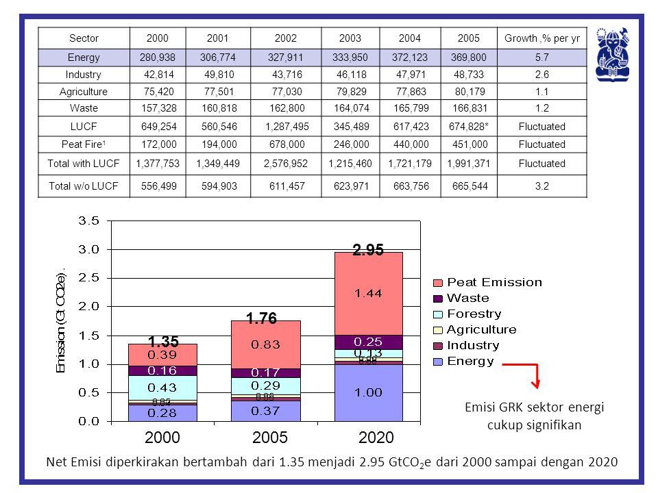 Emisi GRK sektor energi cukup signifikan