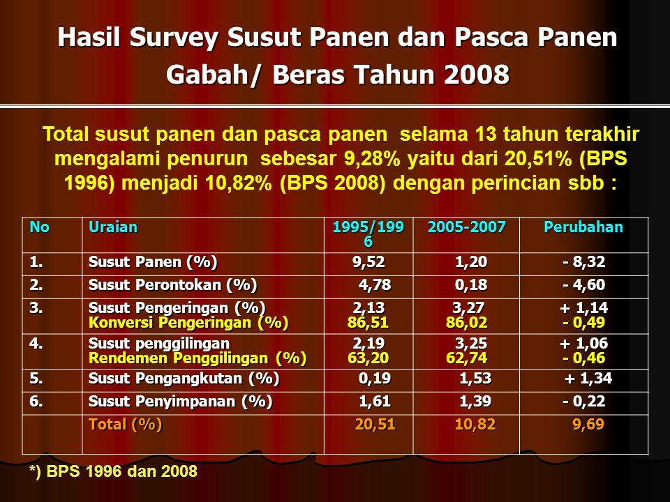 Hasil Survey Susut Panen dan Pasca Panen