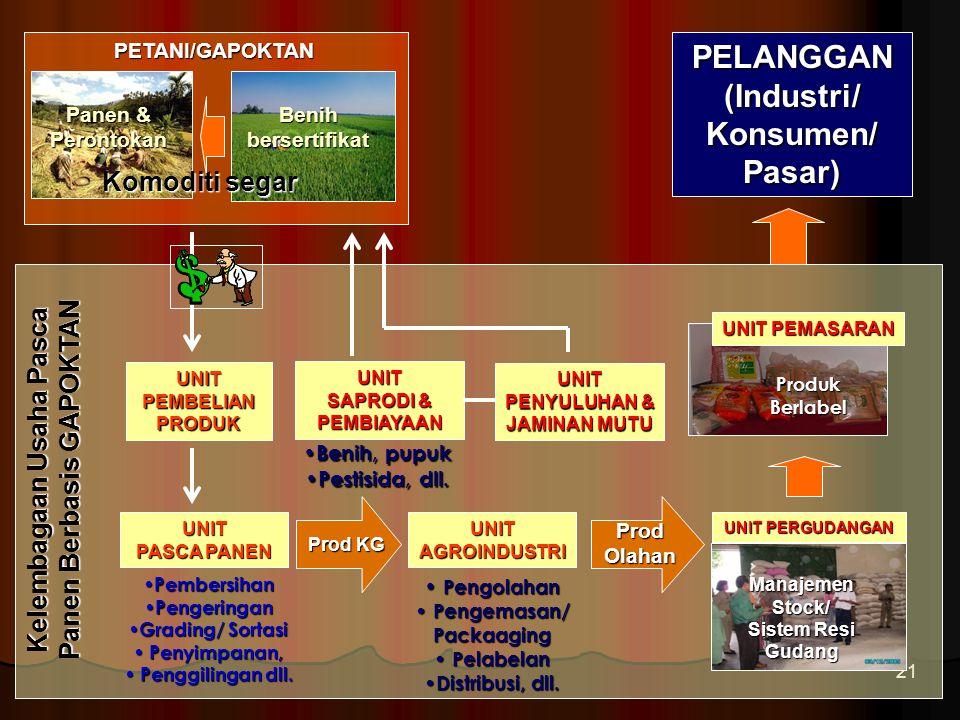PELANGGAN (Industri/ Konsumen/ Pasar)