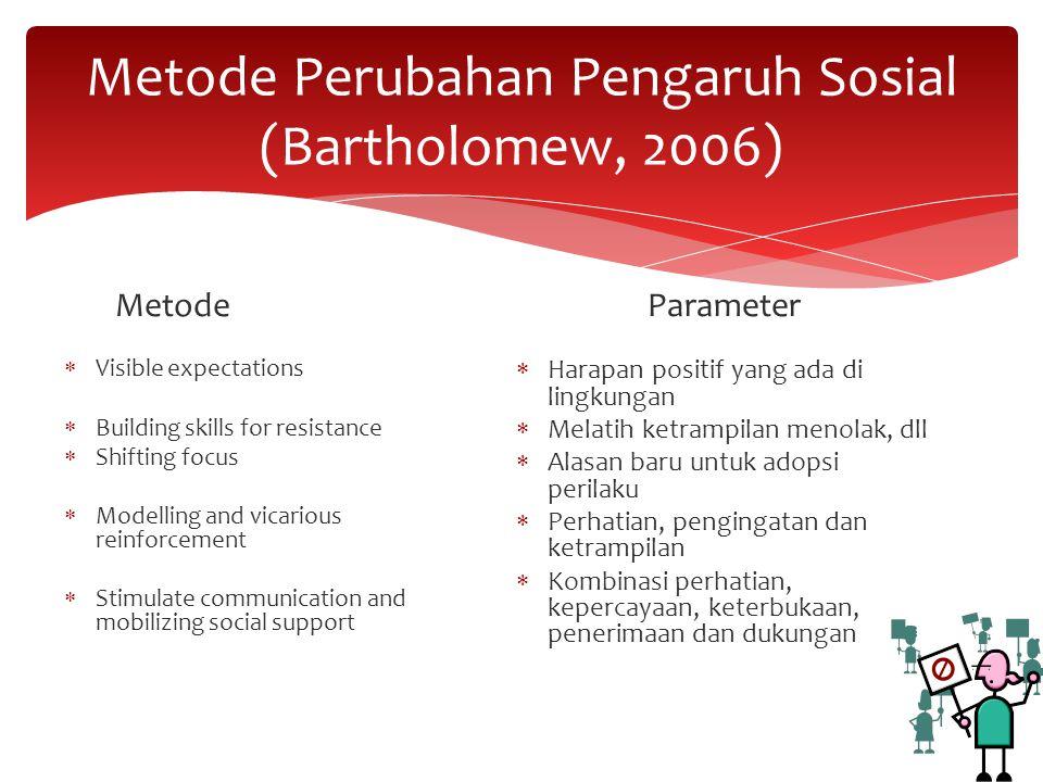 Metode Perubahan Pengaruh Sosial (Bartholomew, 2006)