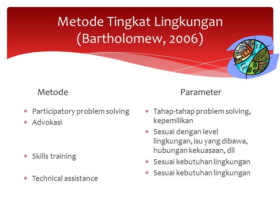 Metode Tingkat Lingkungan (Bartholomew, 2006)