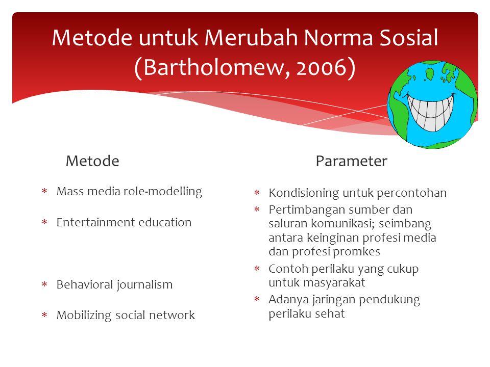 Metode untuk Merubah Norma Sosial (Bartholomew, 2006)