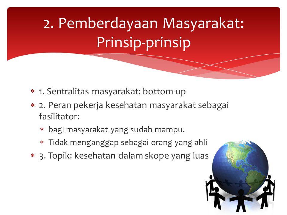 2. Pemberdayaan Masyarakat: Prinsip-prinsip