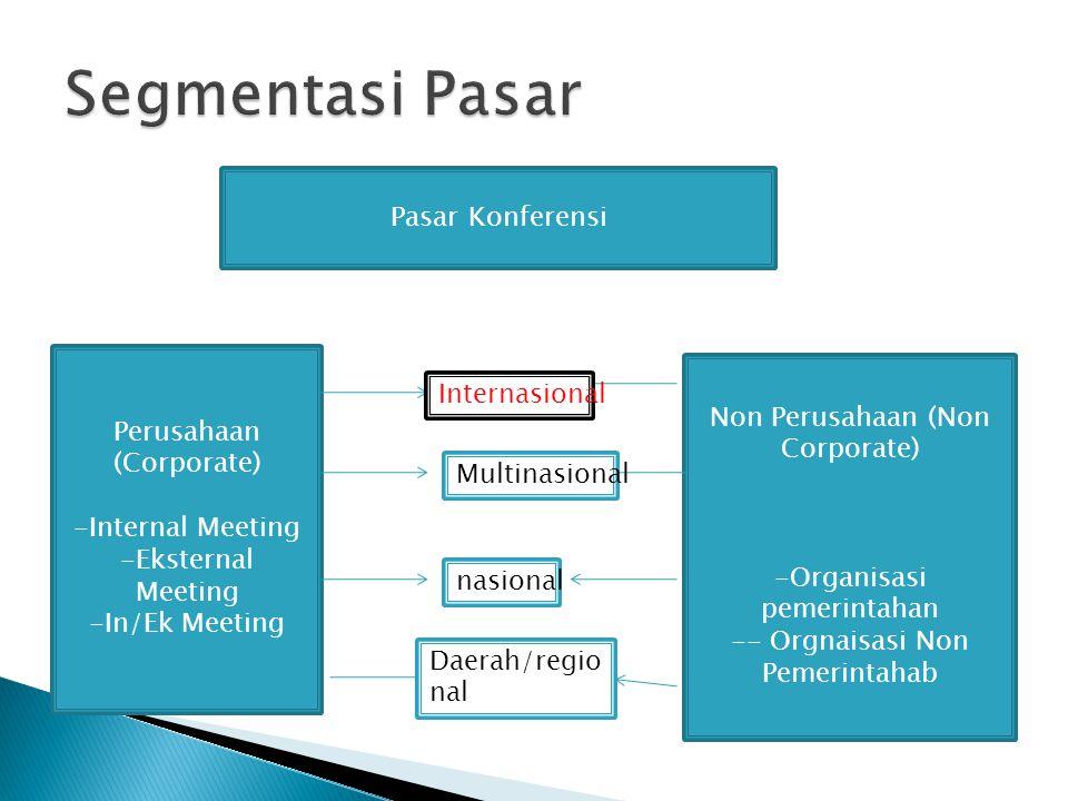 Segmentasi Pasar Pasar Konferensi Internasional Perusahaan (Corporate)
