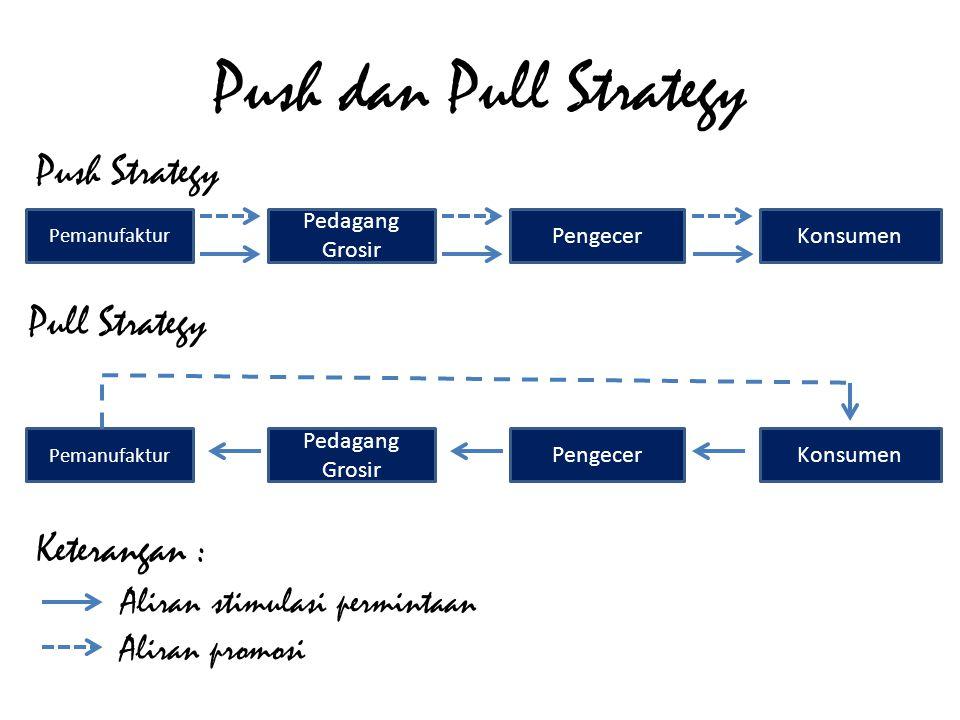 Push dan Pull Strategy Push Strategy Pull Strategy Keterangan :