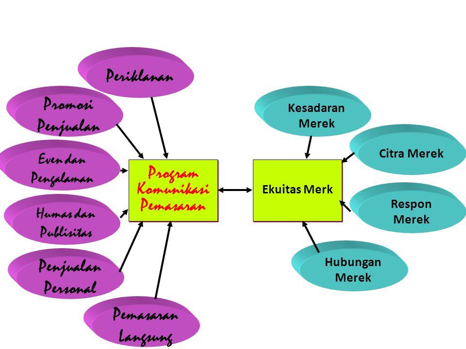 Integrasi Komunikasi Pemasaran utk Membangun Ekuitas Merek