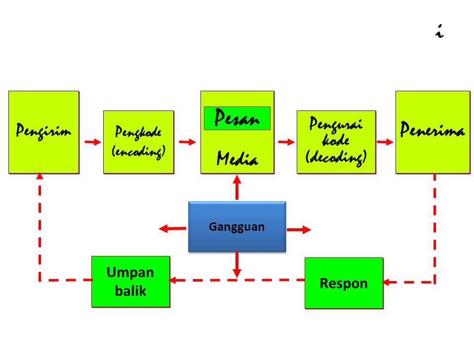 Elemen dari Proses Komunikasi