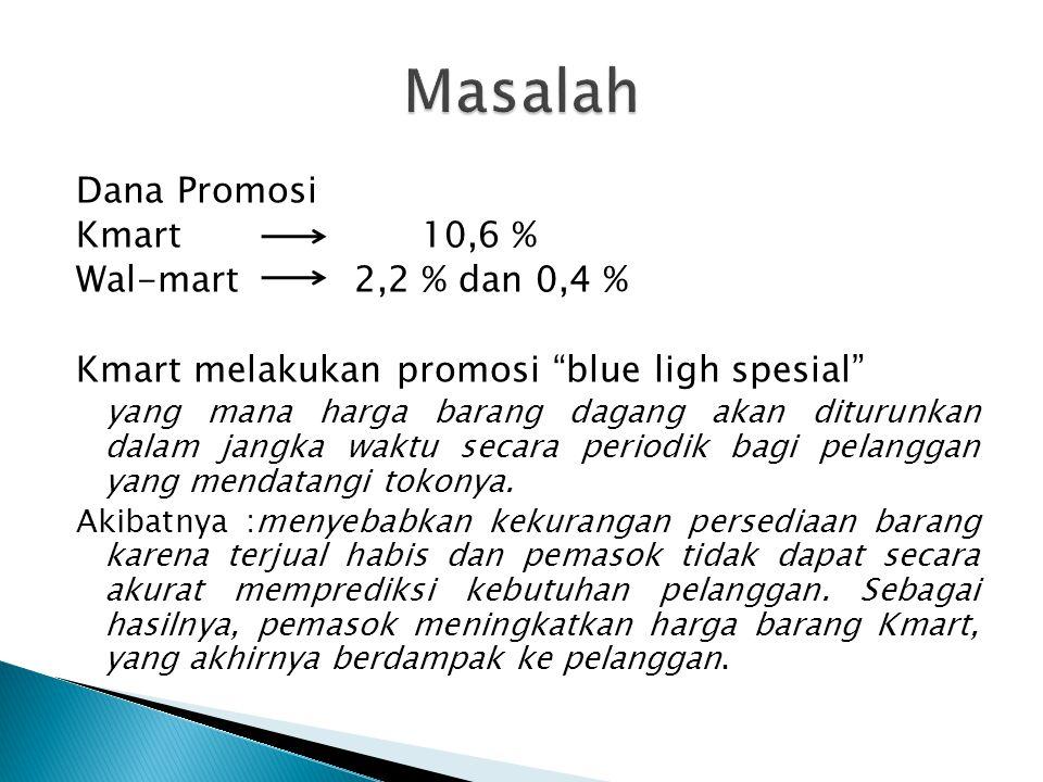 Masalah Dana Promosi Kmart 10,6 % Wal-mart 2,2 % dan 0,4 %