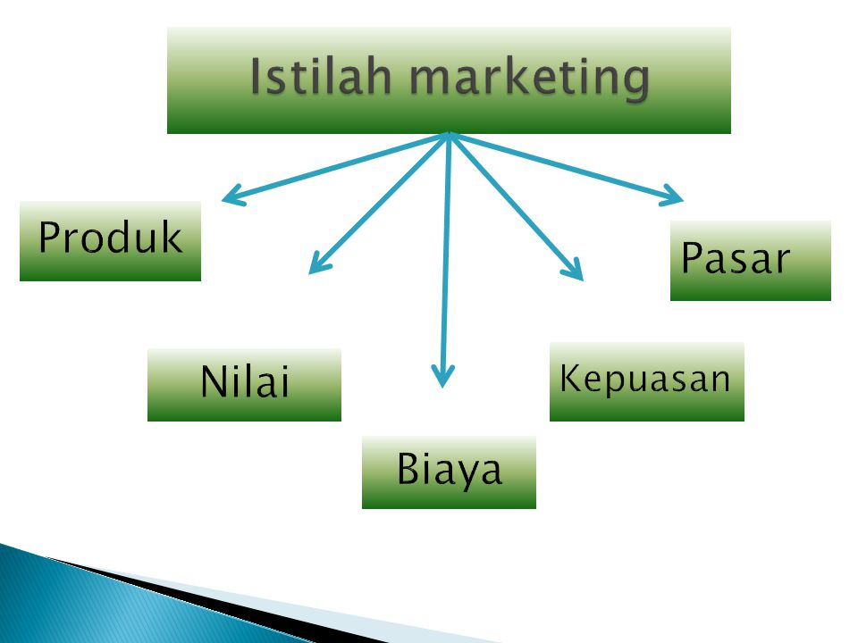 Istilah marketing Produk Pasar Kepuasan Nilai Biaya