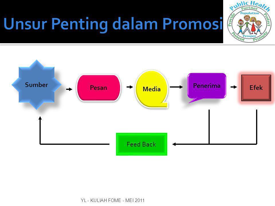 Unsur Penting dalam Promosi