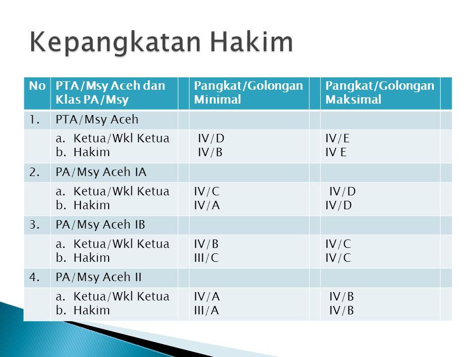 Kepangkatan Hakim No PTA/Msy Aceh dan Klas PA/Msy Pangkat/Golongan