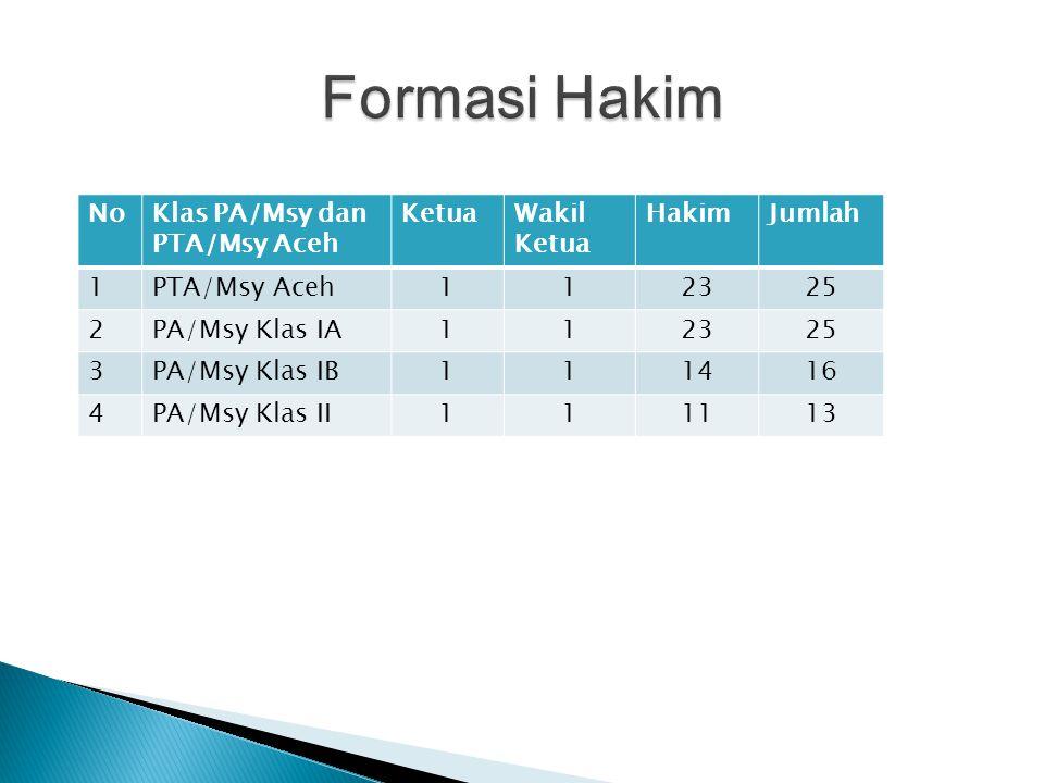 Formasi Hakim No Klas PA/Msy dan PTA/Msy Aceh Ketua Wakil Ketua Hakim
