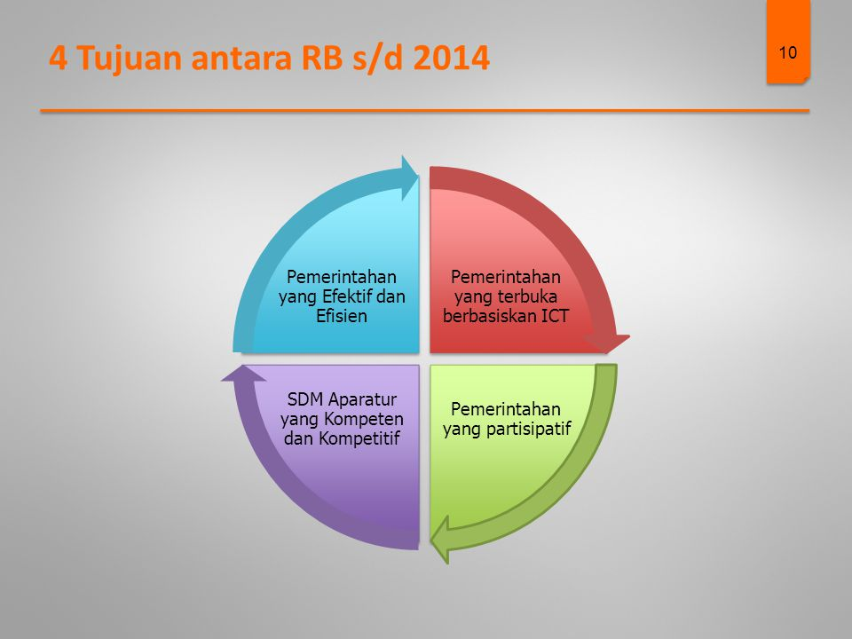 4 Tujuan antara RB s/d 2014 Pemerintahan yang Efektif dan Efisien