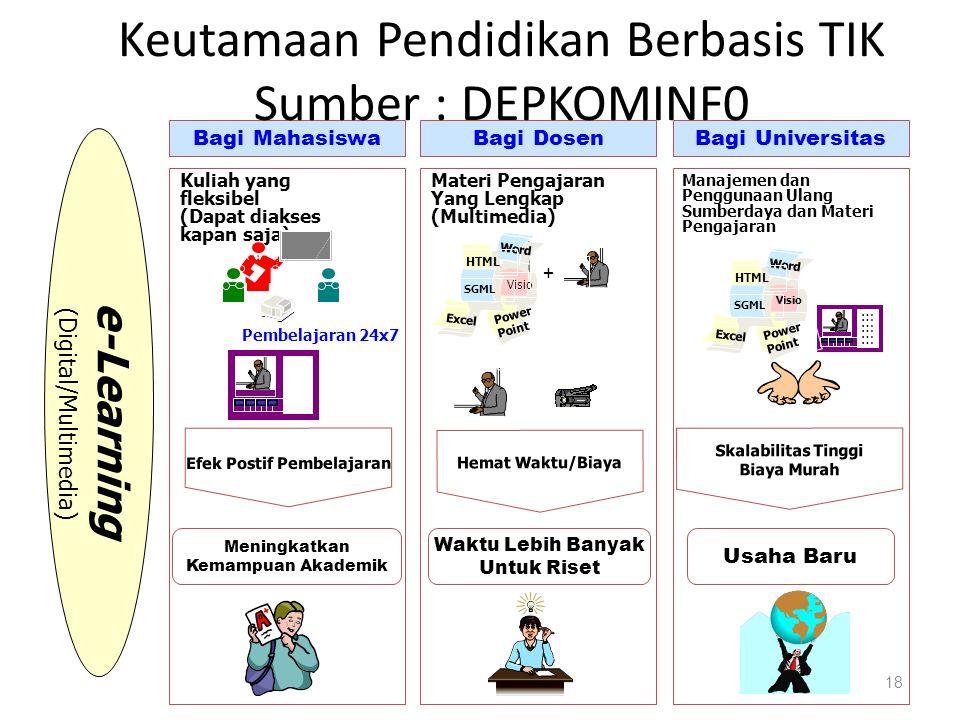 Keutamaan Pendidikan Berbasis TIK Sumber : DEPKOMINF0