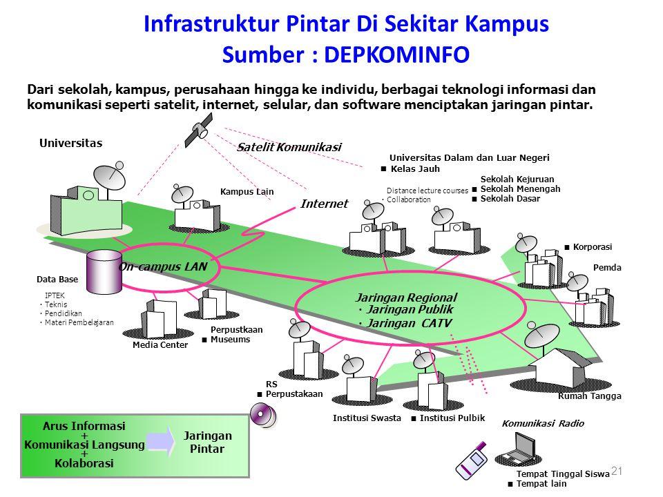 Infrastruktur Pintar Di Sekitar Kampus Sumber : DEPKOMINFO