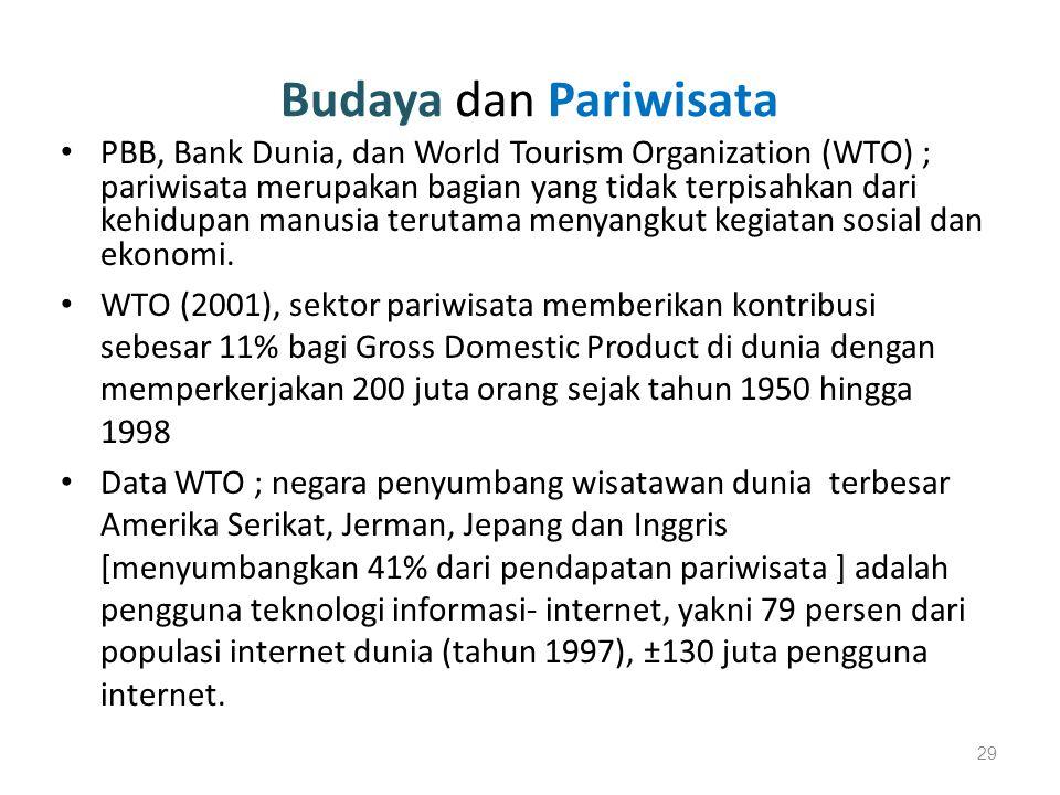 Budaya dan Pariwisata