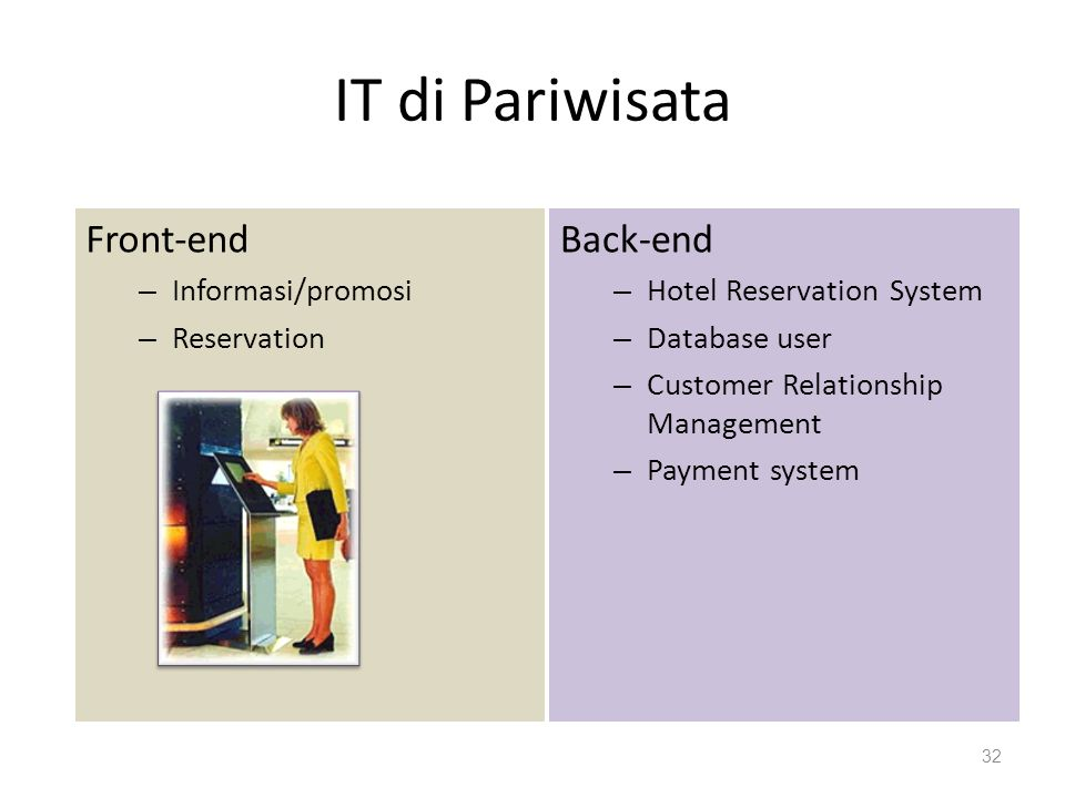 IT di Pariwisata Front-end Back-end Informasi/promosi Reservation