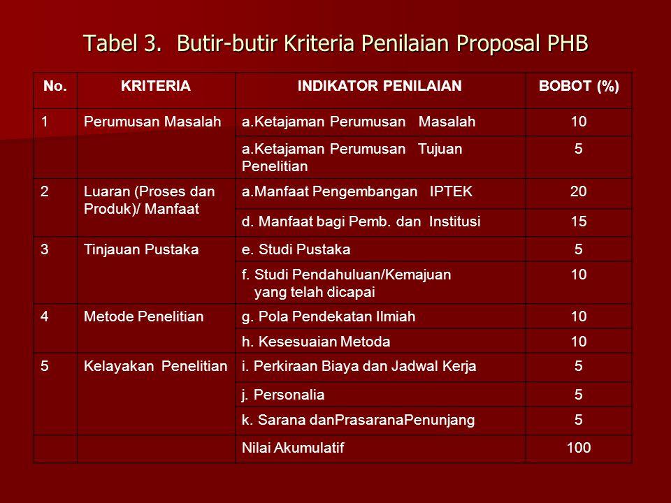 Tabel 3. Butir-butir Kriteria Penilaian Proposal PHB
