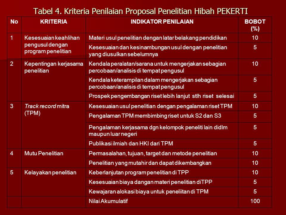 Tabel 4. Kriteria Penilaian Proposal Penelitian Hibah PEKERTI