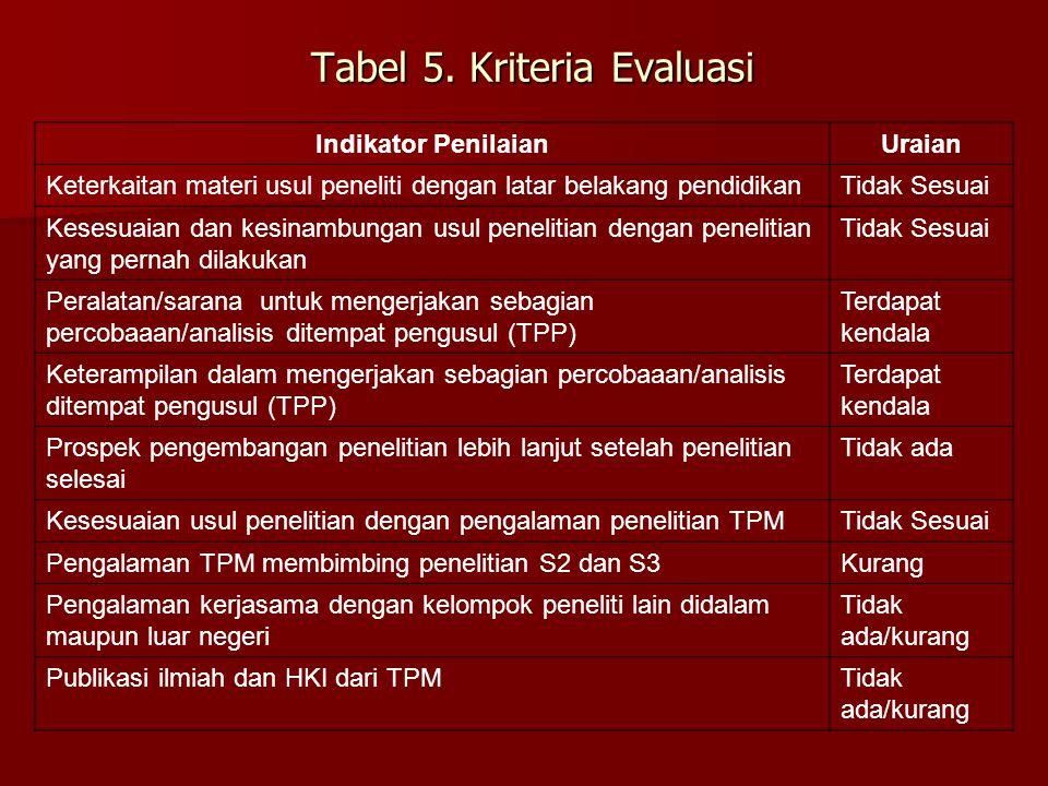 Tabel 5. Kriteria Evaluasi
