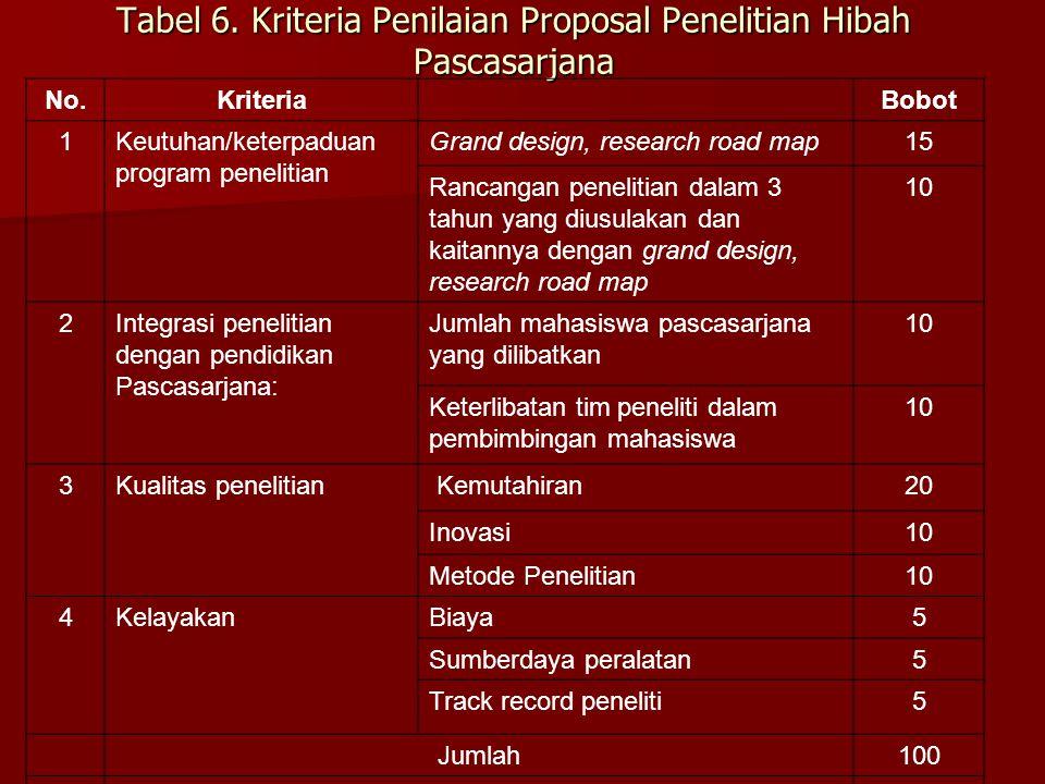 Tabel 6. Kriteria Penilaian Proposal Penelitian Hibah Pascasarjana