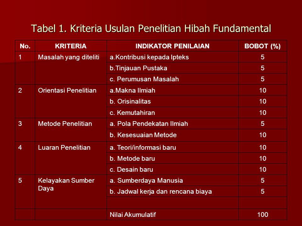 Tabel 1. Kriteria Usulan Penelitian Hibah Fundamental