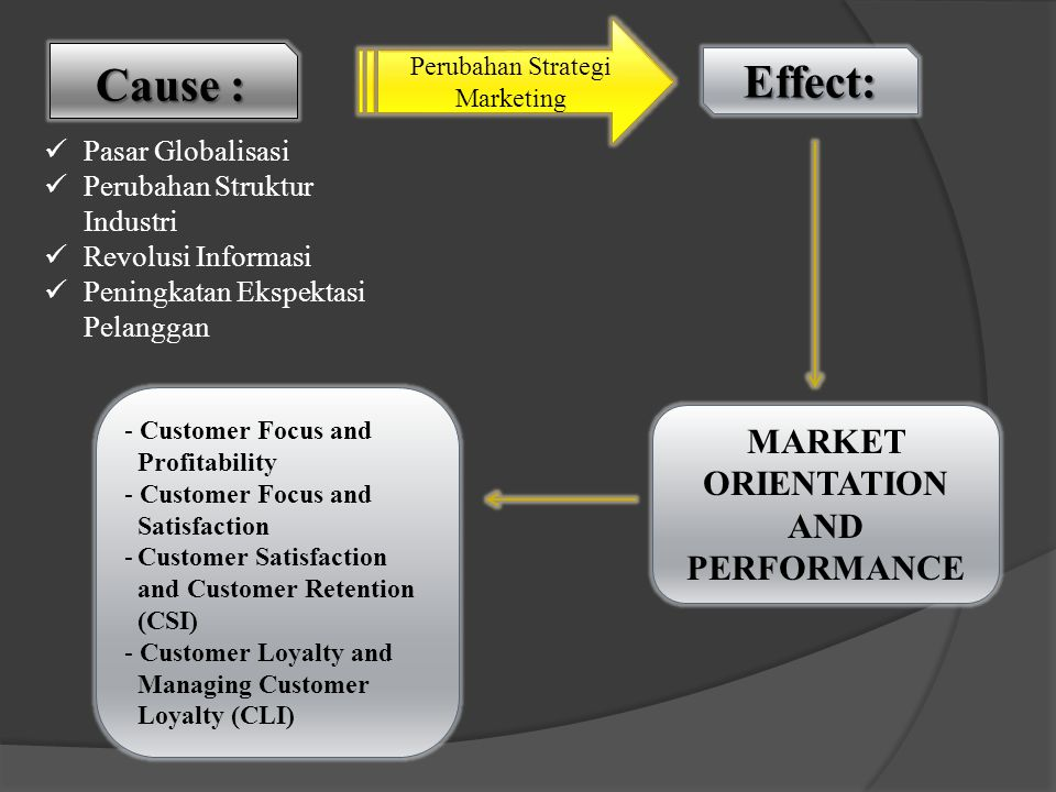 MARKET ORIENTATION AND PERFORMANCE