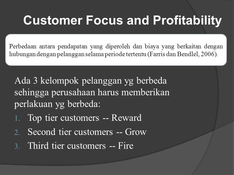 Customer Focus and Profitability
