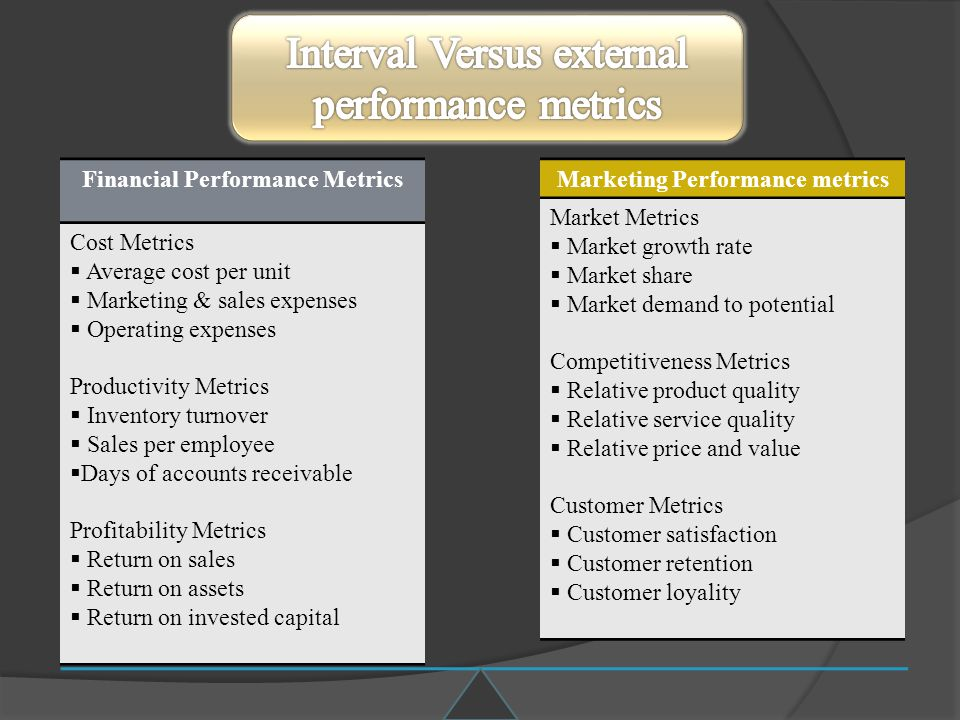 Financial Performance Metrics Marketing Performance metrics