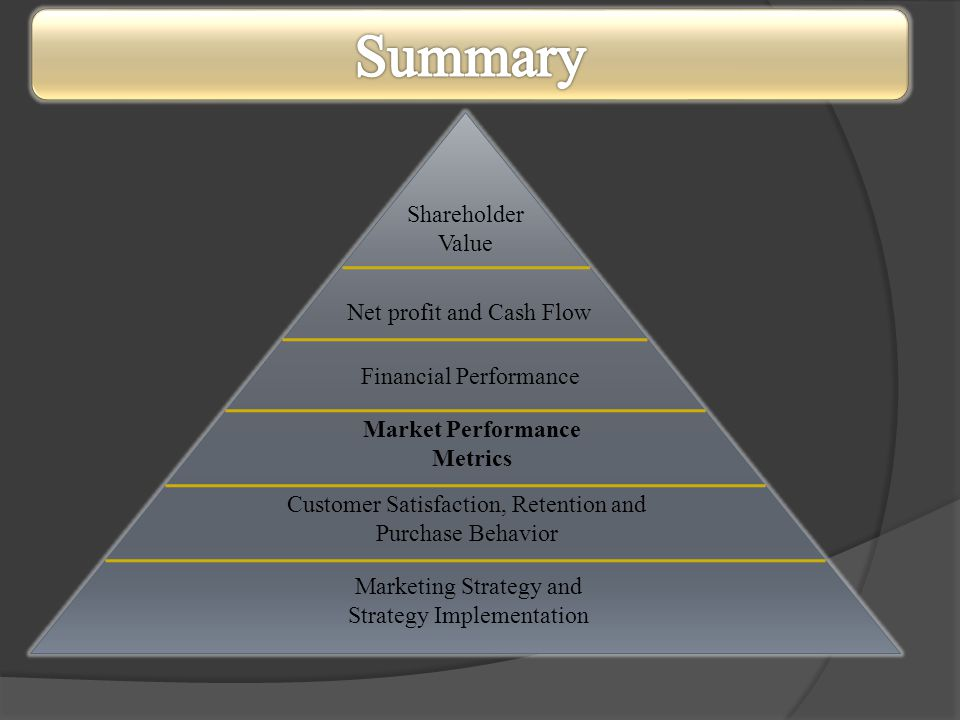 Market Performance Metrics