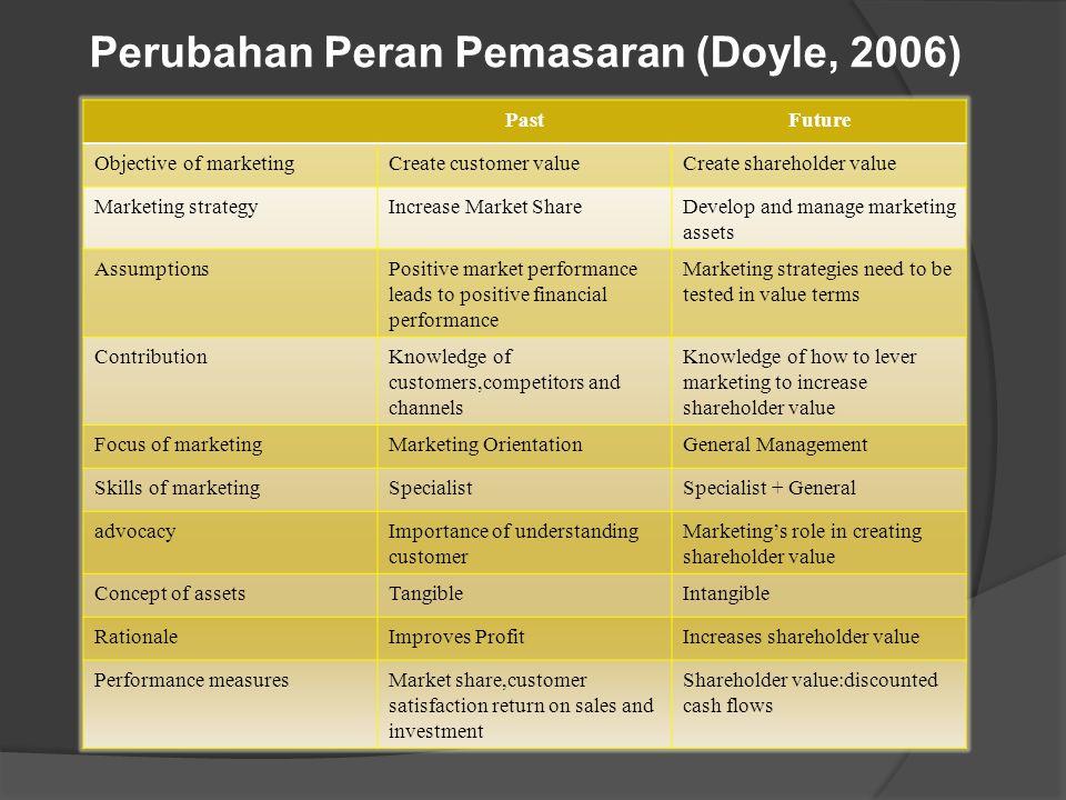 Perubahan Peran Pemasaran (Doyle, 2006)