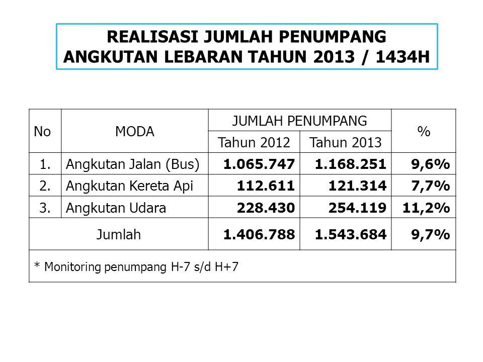 REALISASI JUMLAH PENUMPANG ANGKUTAN LEBARAN TAHUN 2013 / 1434H